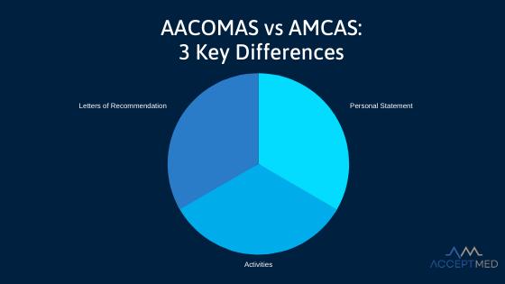aacomas vs amcas