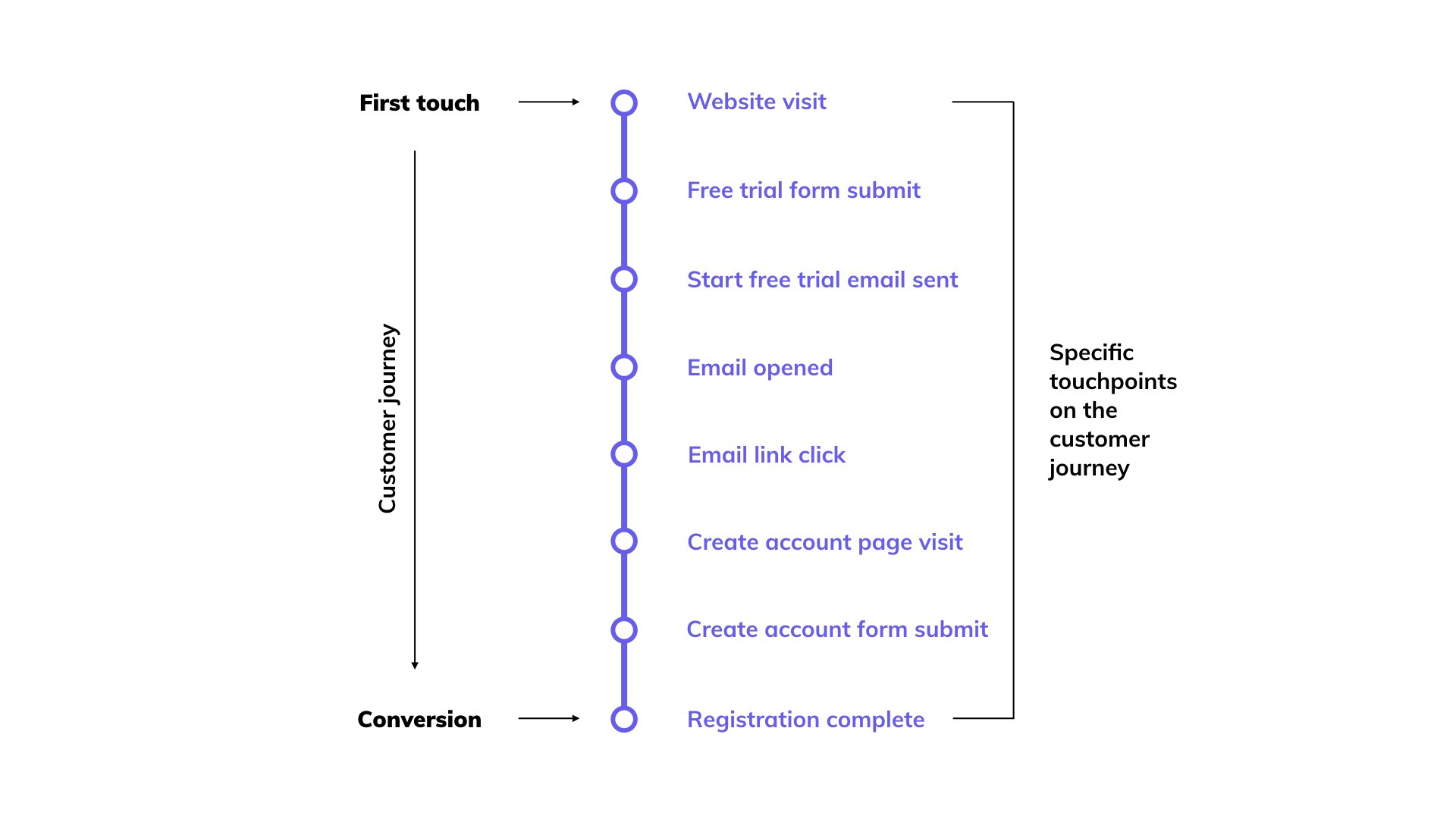 Simple customer journey example free trial signup
