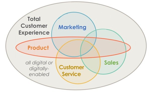 The overlapping disciplines of customer experience: marketing, sales, customer service and product