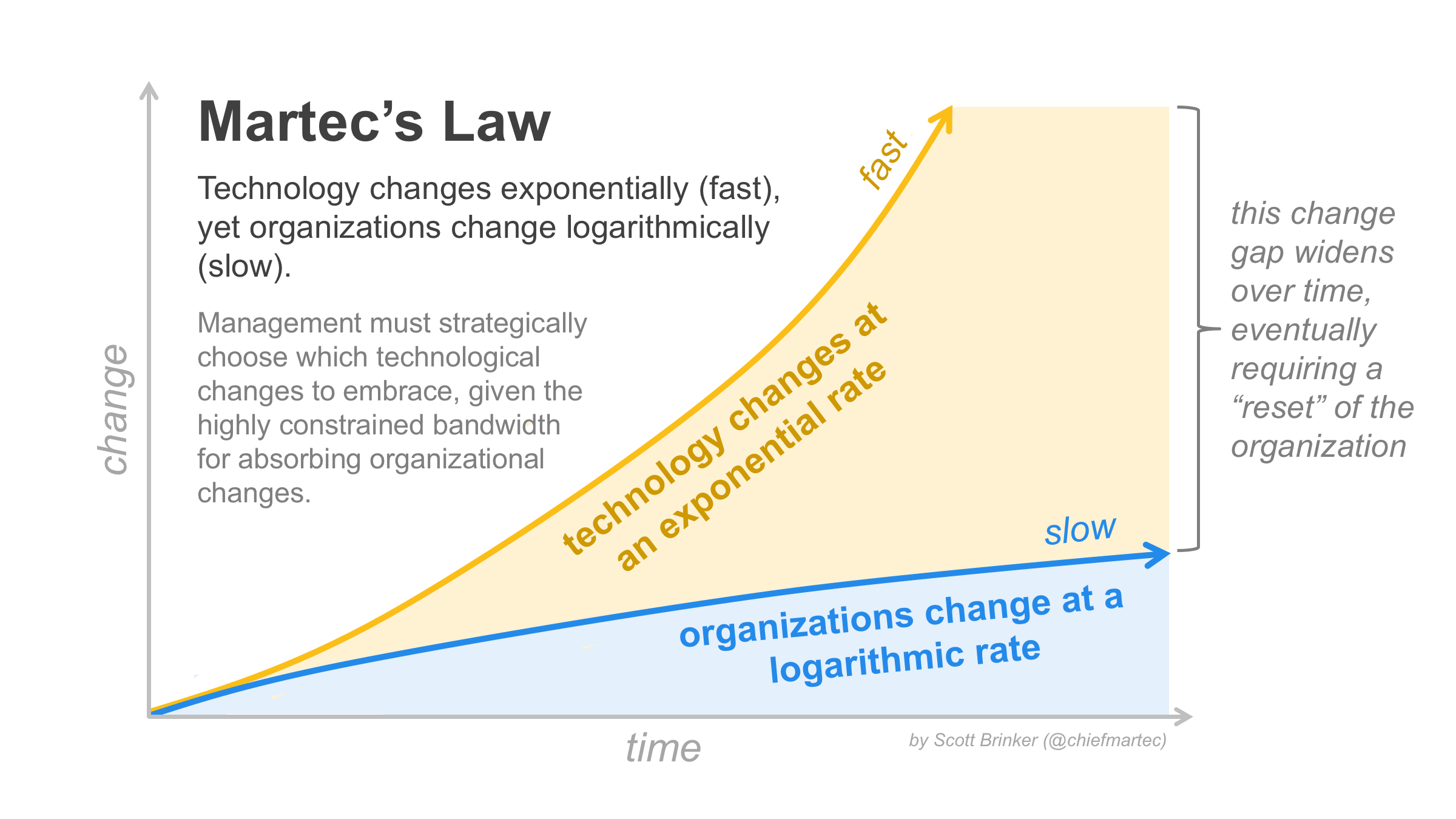Martech's law: organizations change at a logarithmic rate, technology changes at an exponential rate