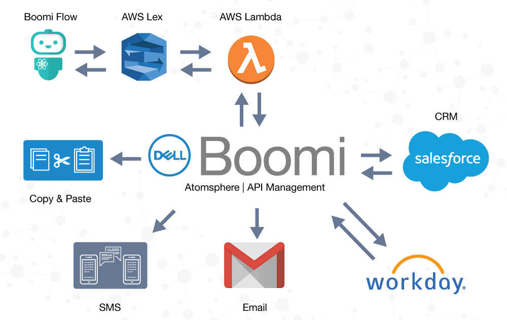 Schematic of how Boomi helps integrate Bots with enterprise applications