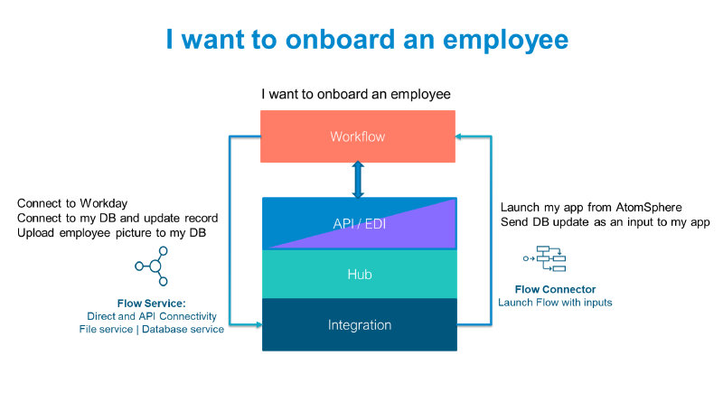 Dell Boomi Schematic: low-code onboarding workflow