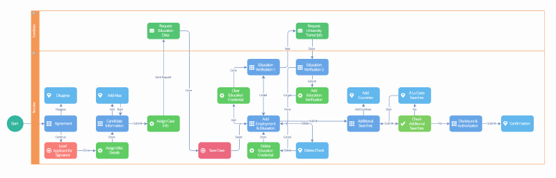 Dell Boomi Schematic: Workflow business processes in Boomi Flow