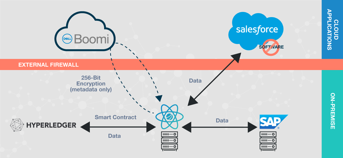 Boomi plays a central role in Hyperledger Fabric smart contracts.