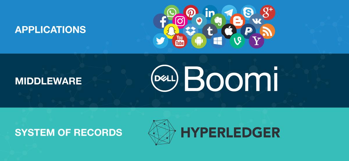 Schematic of Boomi's middleware role for Blockchain