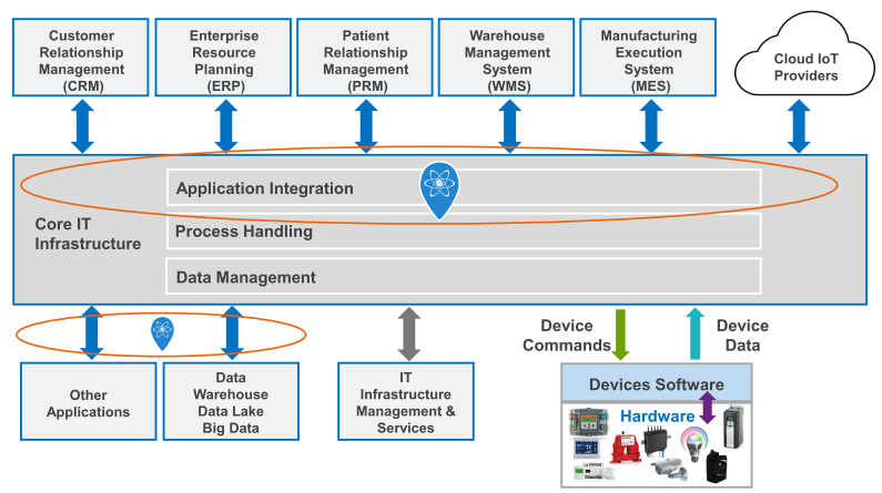 Schematic diagram: Role of integration for the Internet of Things
