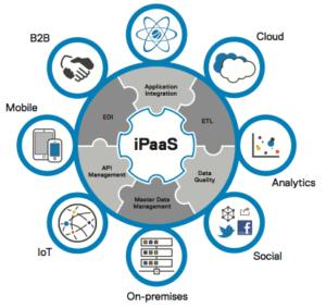 How iPaaS Is Powering Digital Transformation