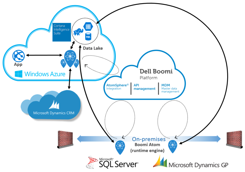 Boomi Diagram for MS Azure-Cortana Blog Post