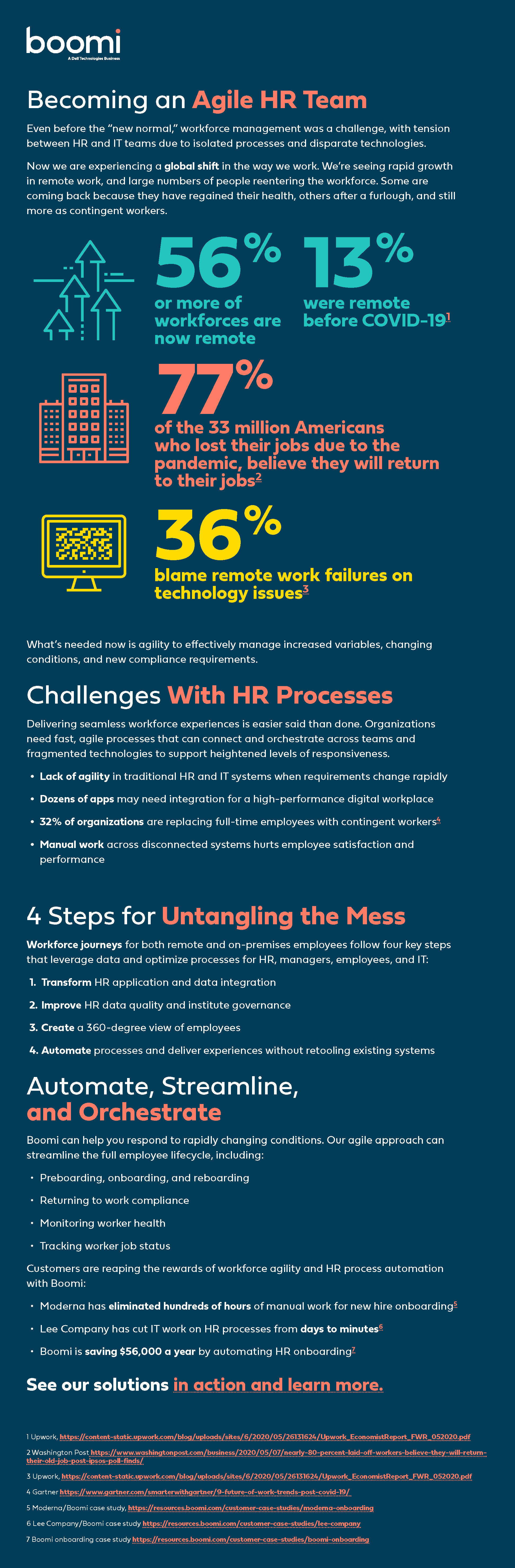 [Boomi Infographic] Becoming an Agile HR Team