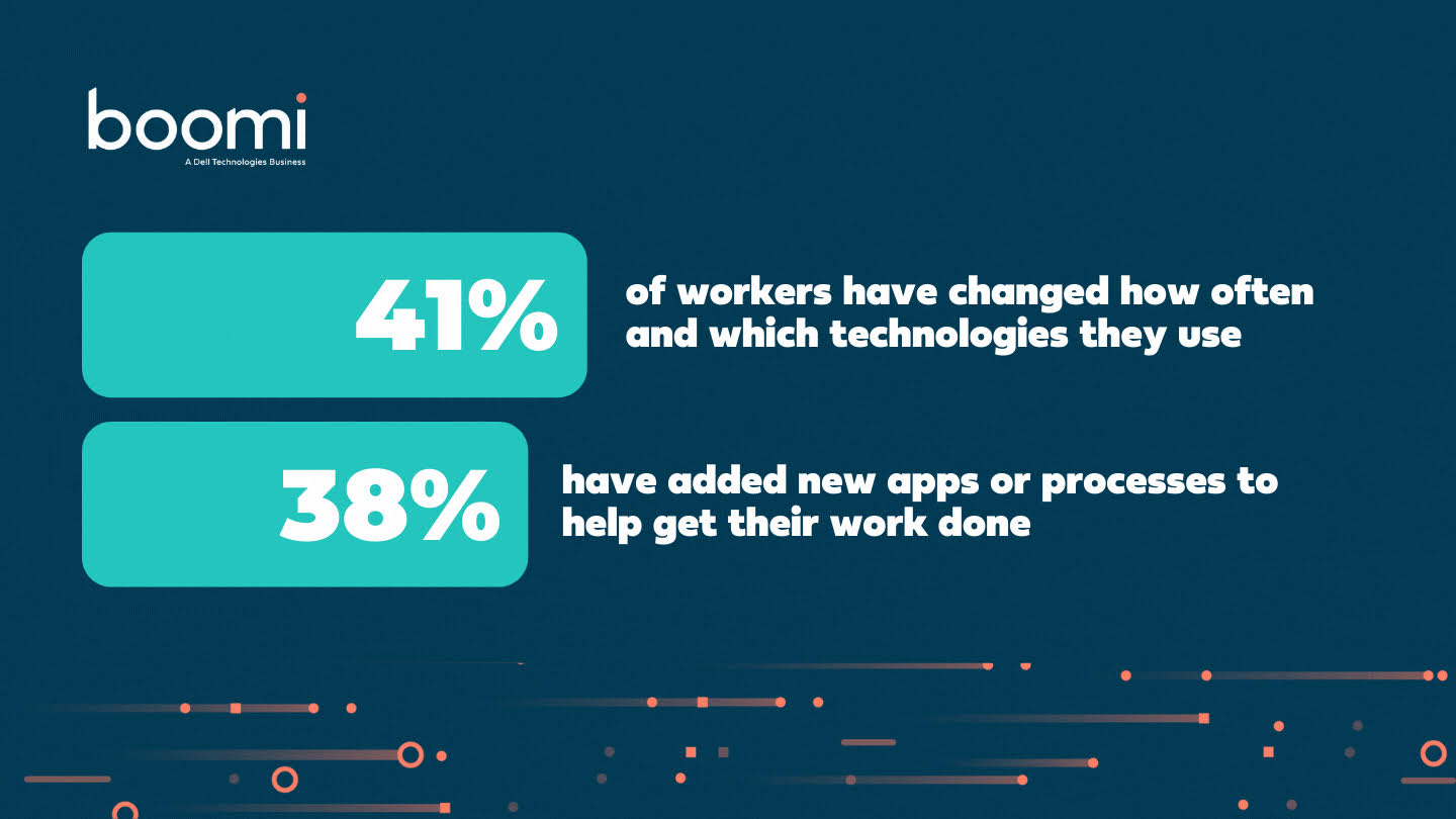 Boomi Connections Survey: Employee, IT Leaders' Perspectives on Remote Work and Connection