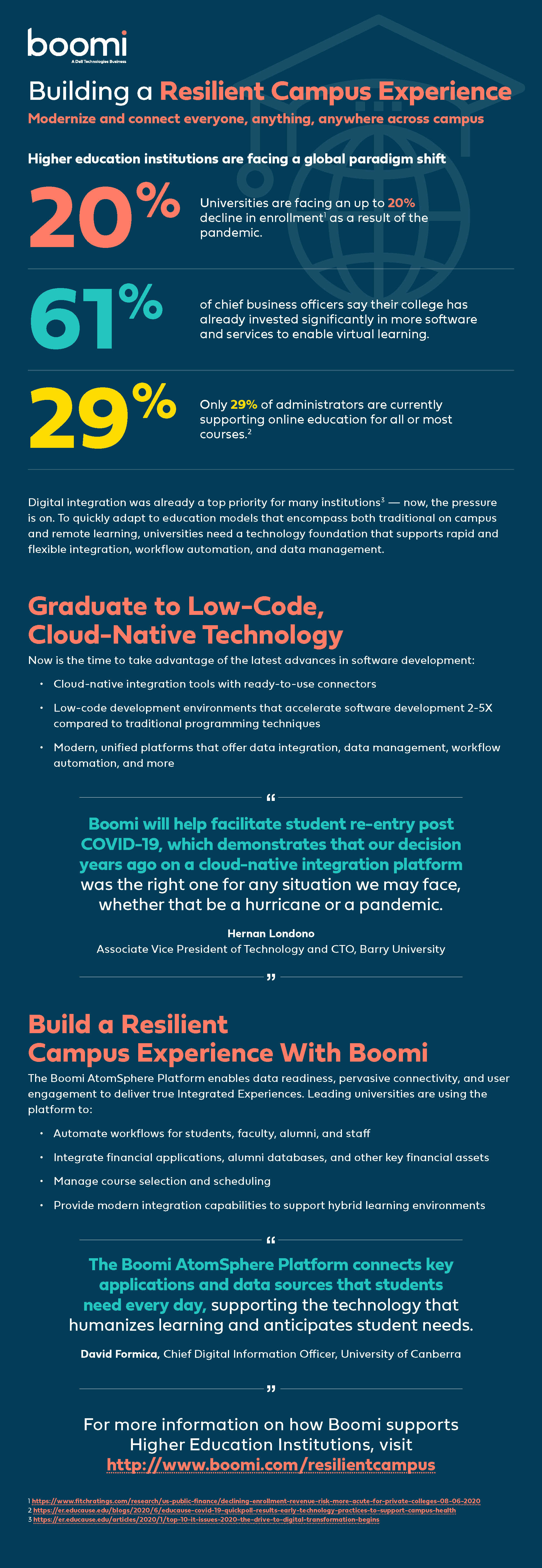 Infographic: Building a Resilient Campus Experience