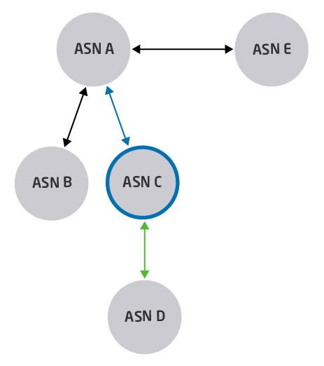 Imagem ilustrando as conexões de um ASN
