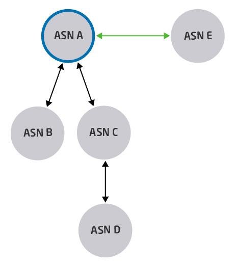 Imagem ilustrando outras opções de conexões de um ASN
