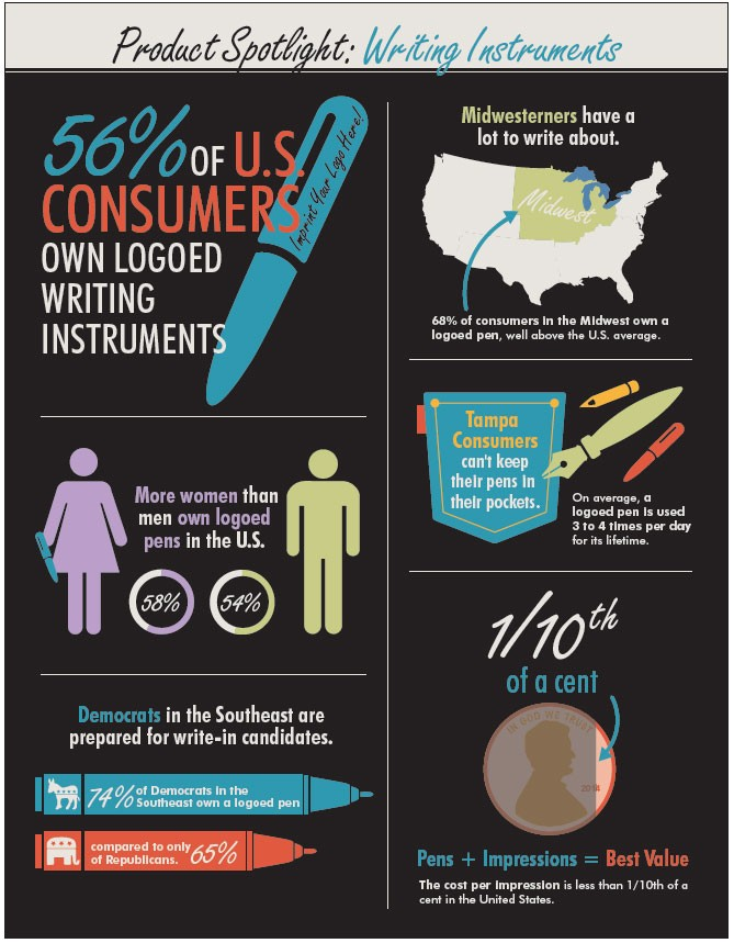 An infographic detailing how to market using personalized pens. Stats included in the ingographic: 56% of US Consumers own logoed writing instruments.