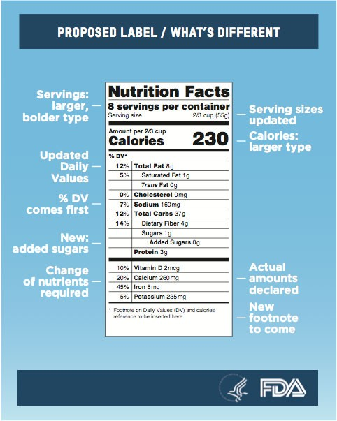 An infographic of the changes that were made to nutrition labels.