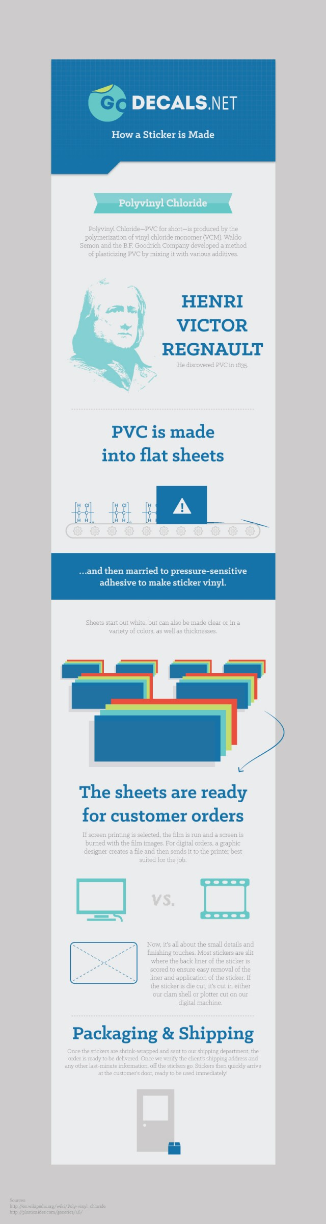 An infographic that describes how a decal is made. Sections include a definition of ployvinyl chloride and how it is laid into flat sheets.