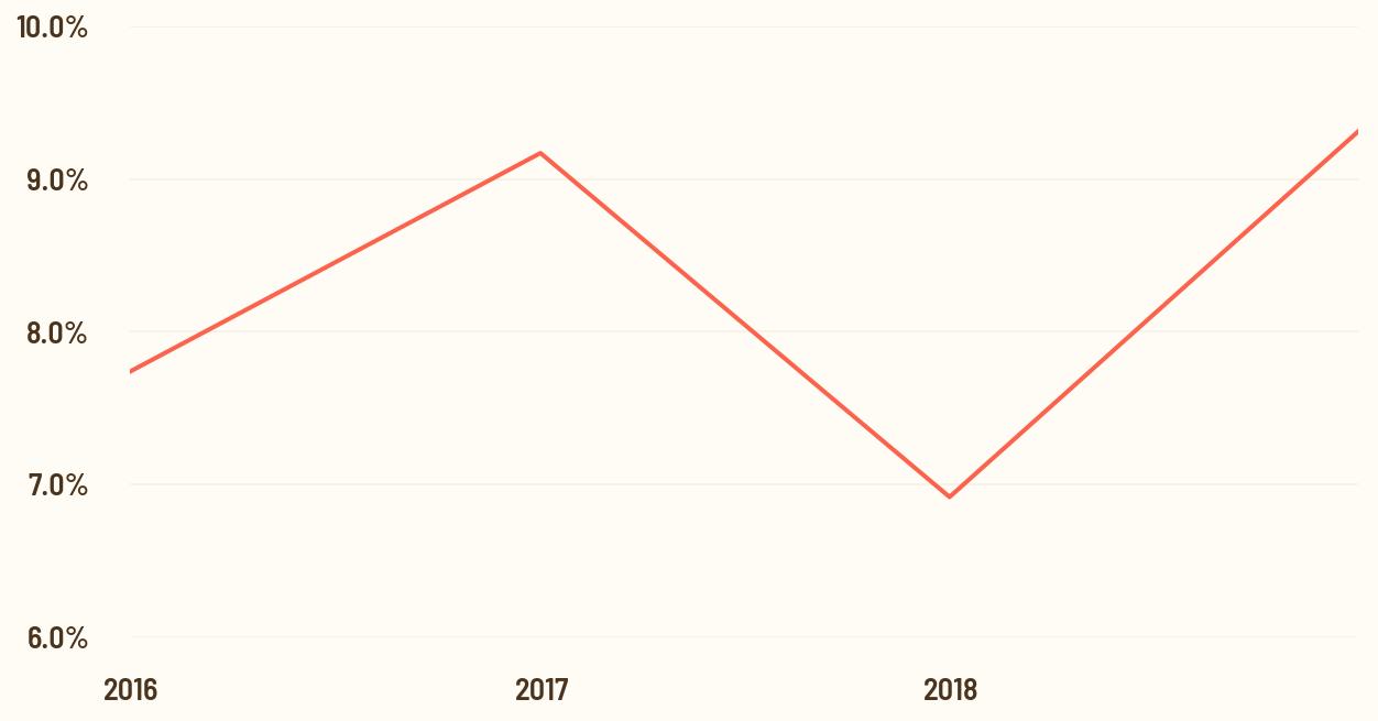 free cash flow yield chart