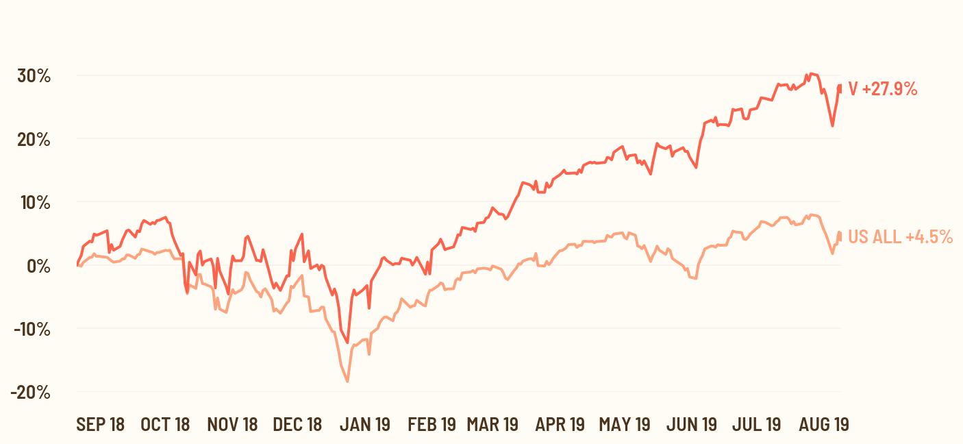 stock quote price chart