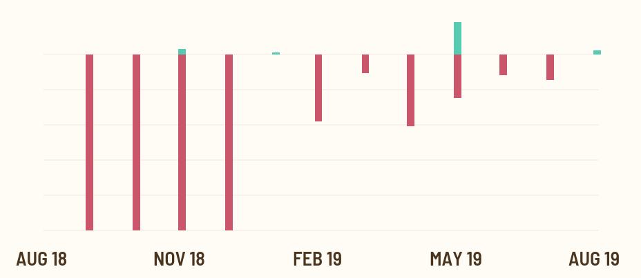 insider trading chart