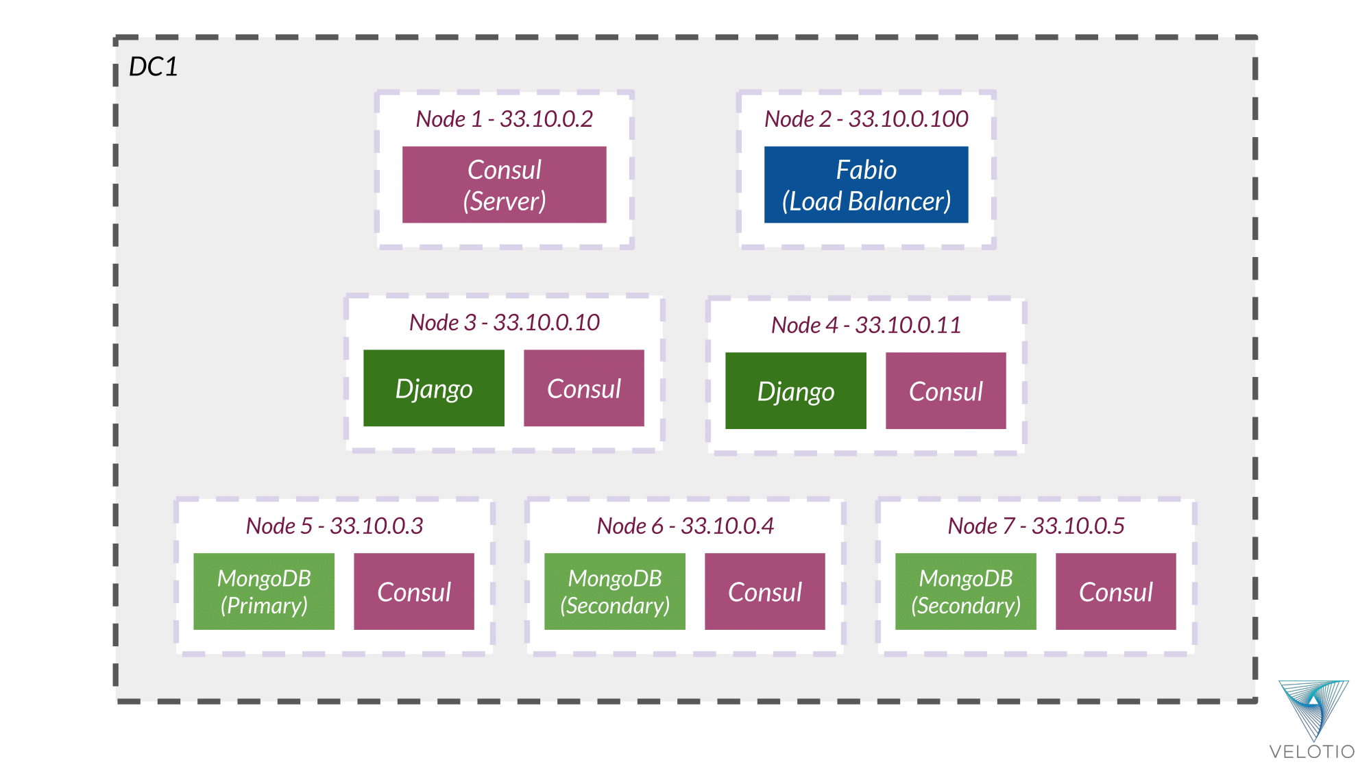 Example Application nodes and services