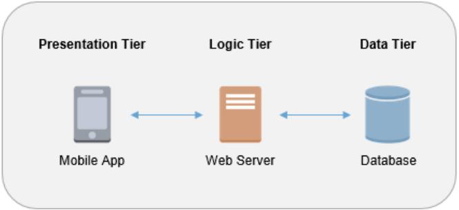 Simple Three-Tier Architecture