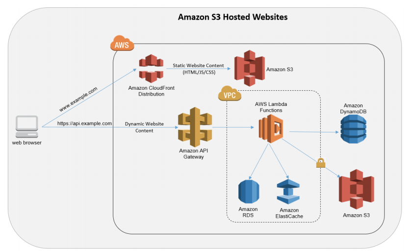 Amazon S3 Hosted Website