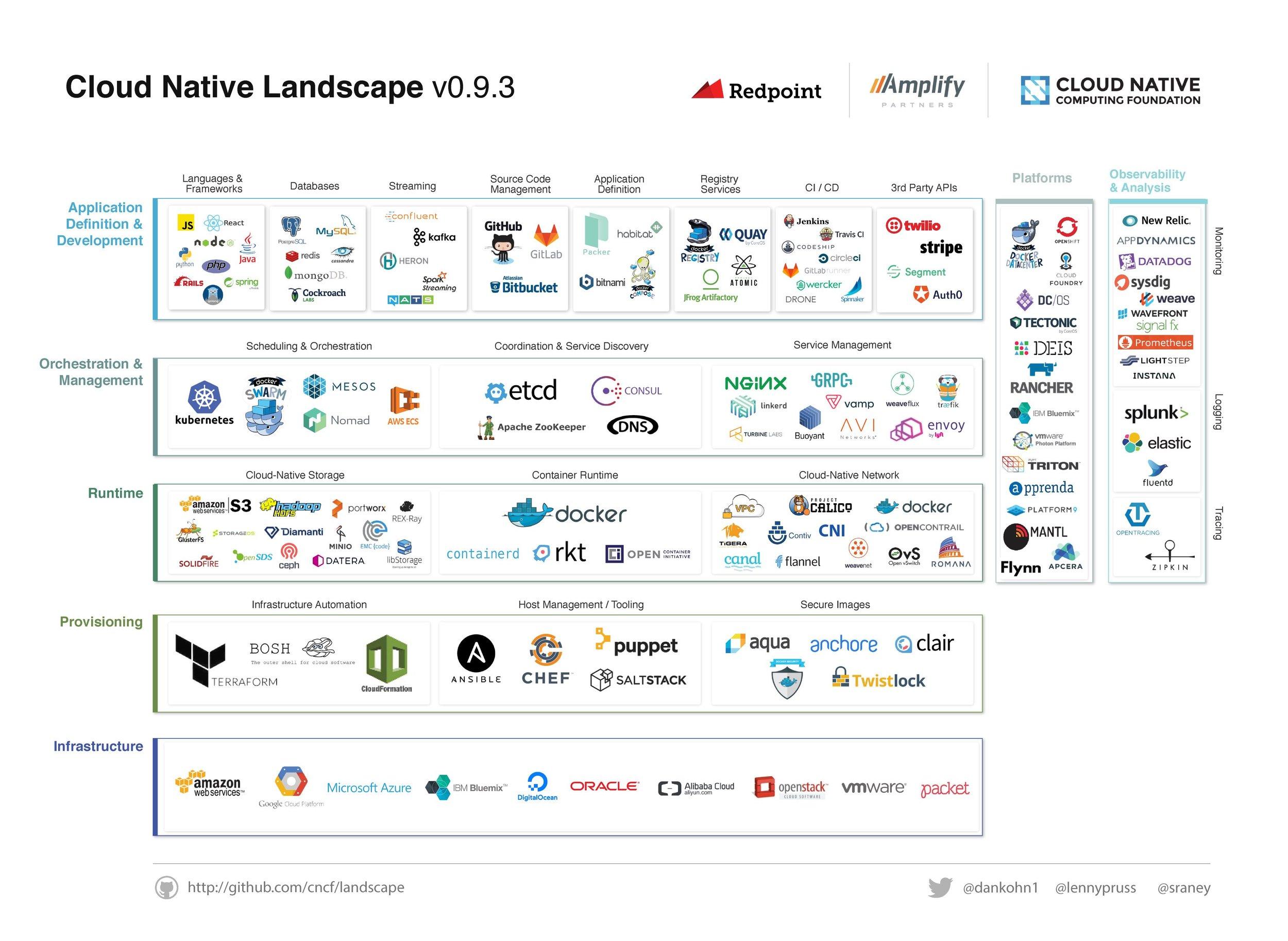 Cloud Native Platforms