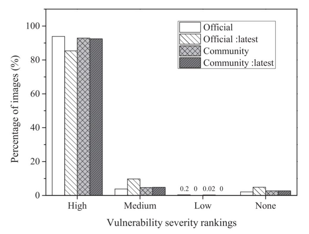 Vulnerability Severity Ranking