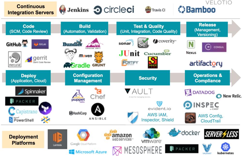 DevOps tool chains & process
