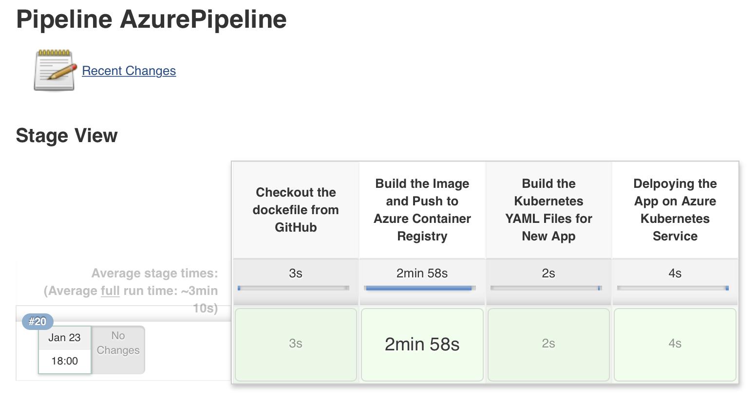 Azure Pipeline