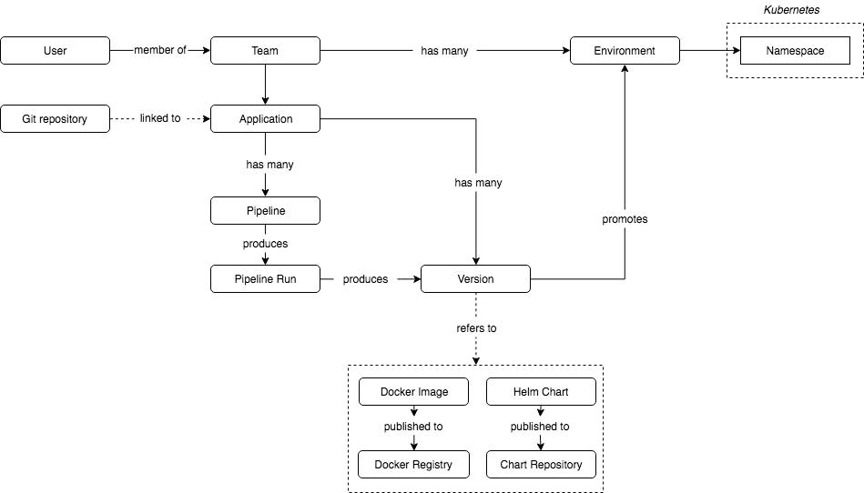 Jenkins X Conceptual Model