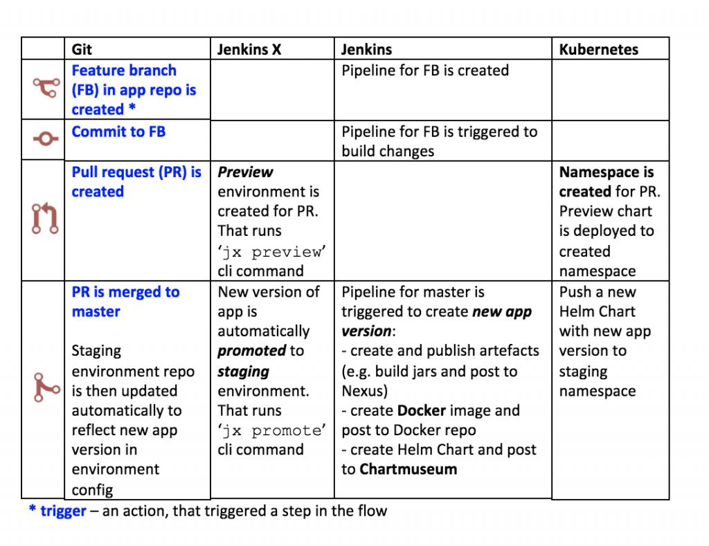 Jenkins X Process Flow