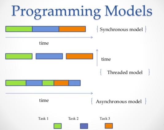 Python Programming Models