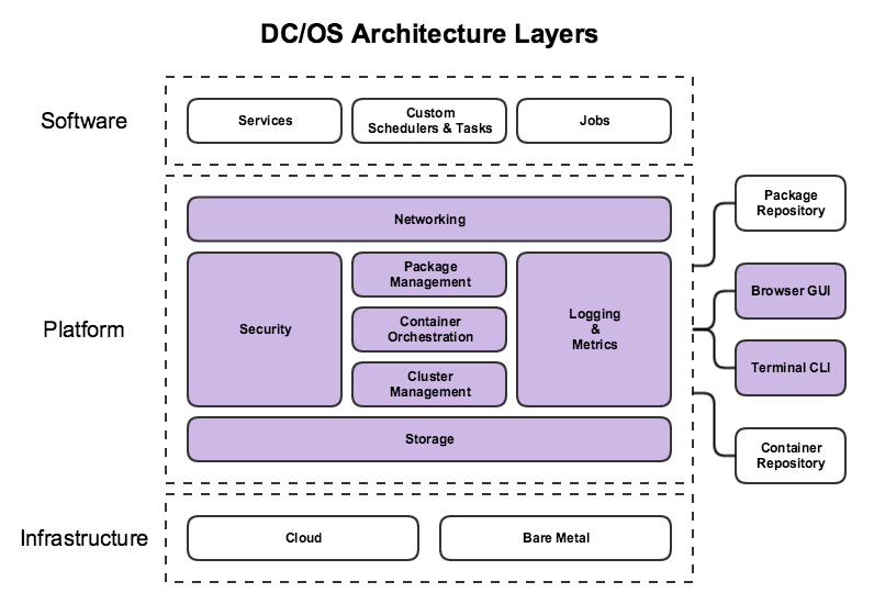 DC/OS Architecture Layers