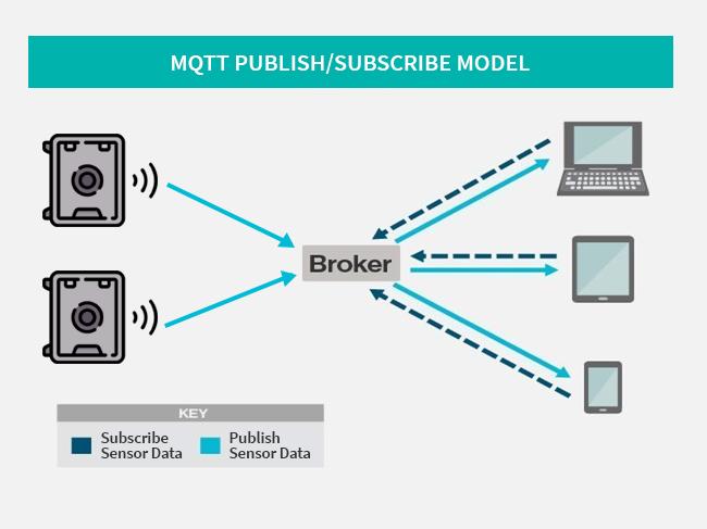 MQTT Publish/Subscribe Model