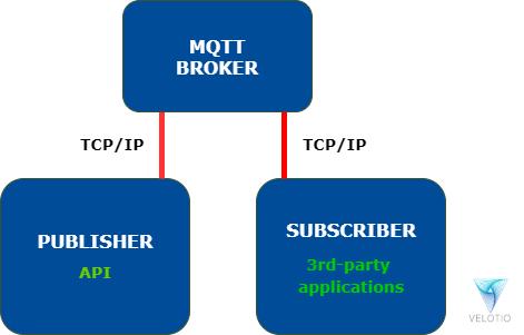 MQTT Communication Program