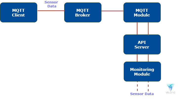 Flow of data from API Module to the External clients
