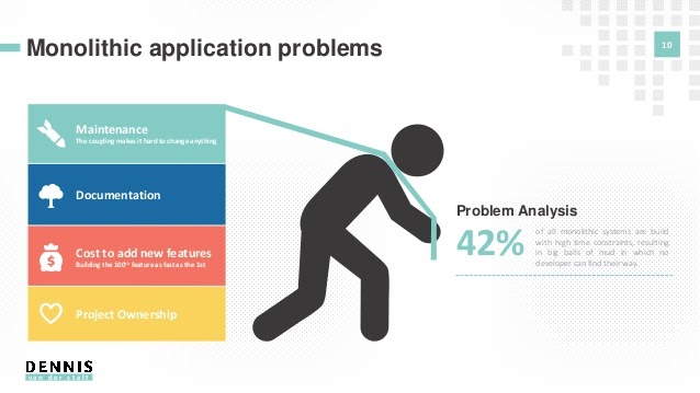 Monolithic Application Problems