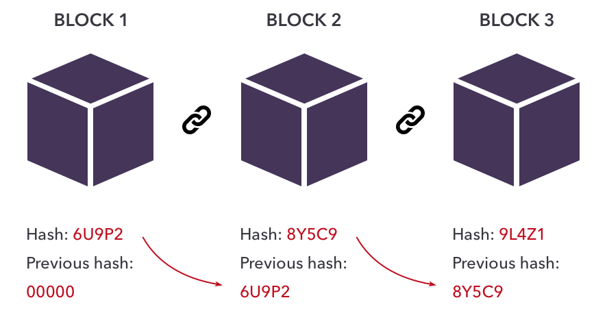 Blockchain Example