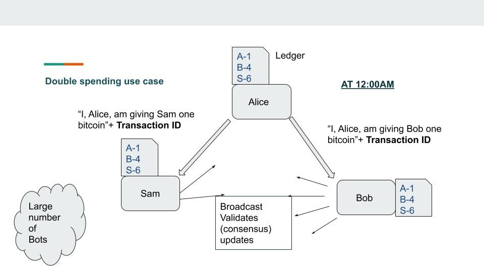 Double spending use case