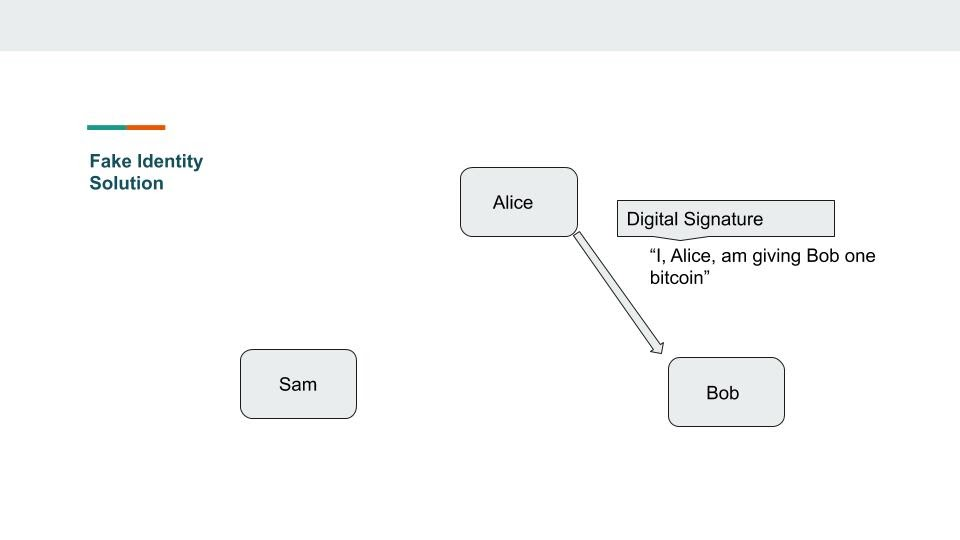 Digital signature solves fake identity problem