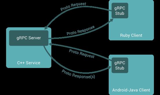 gRPC Implementation