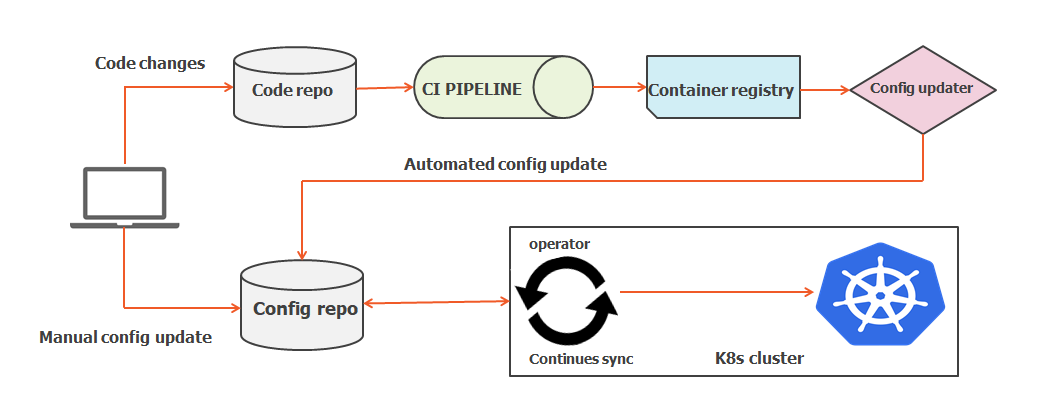 GitOps deployment flow