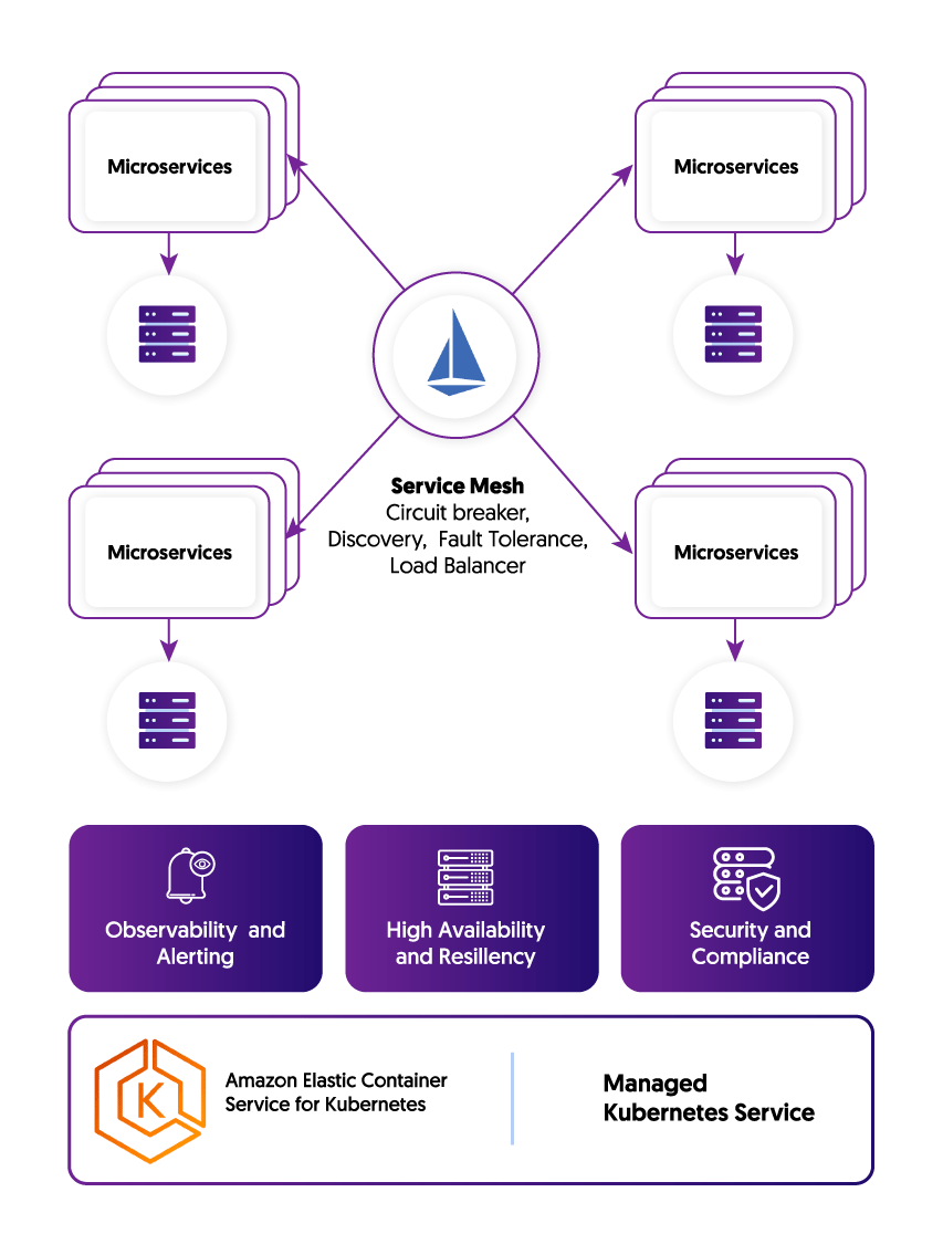 Microservices model