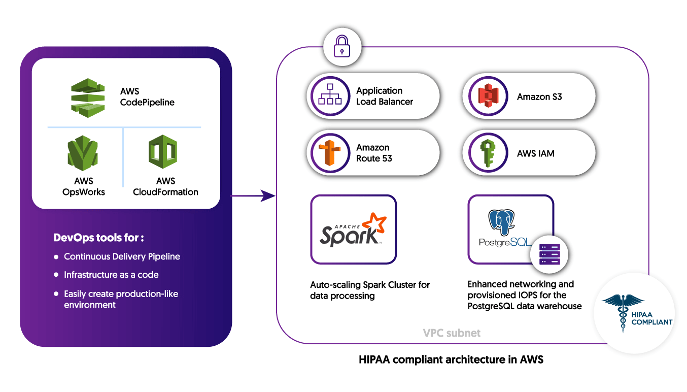 HIPAA compliant architecture in AWS