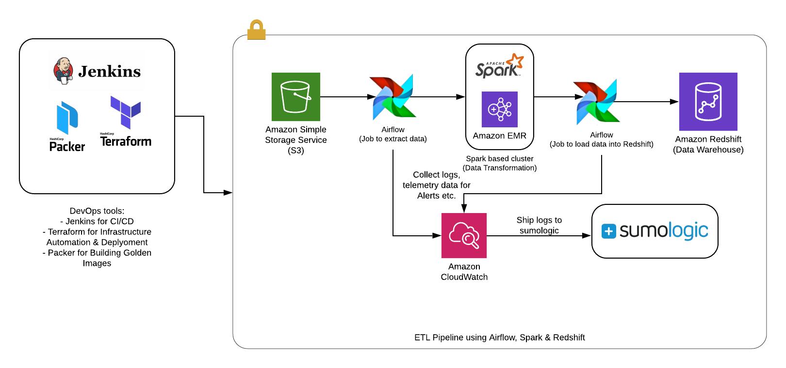 Centralized Big Data Platform