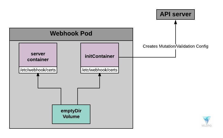 Webhook Pod