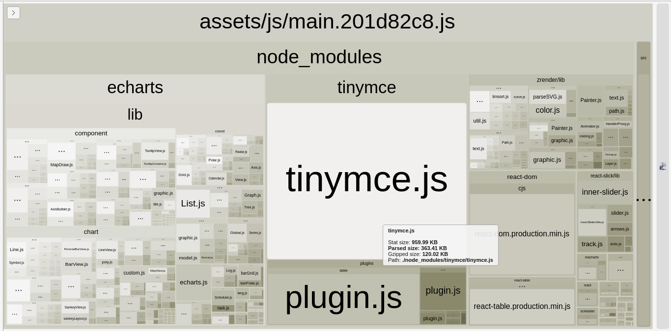 Production build -  bundle analyzer individual module preview