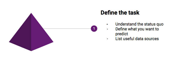 define the task
