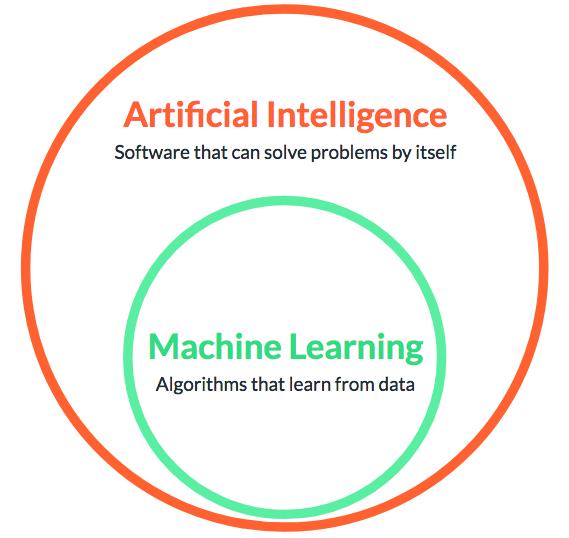 AI and ML comparison